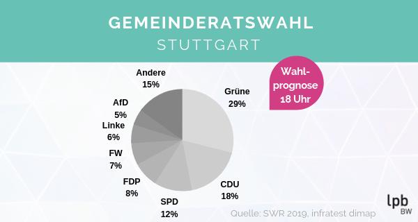 Ergebnisse Kommunalwahl Baden-Württemberg